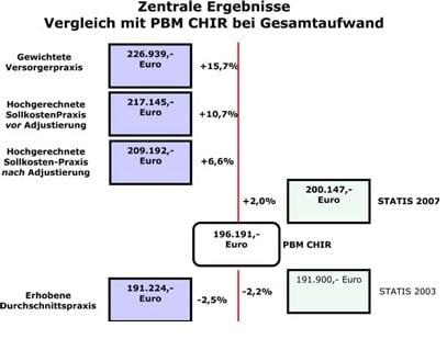 Abb. 1: Kosten chirurgischer Praxen